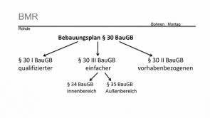 Verwaltungsrecht Besonderer Teil - Baurecht Hessen