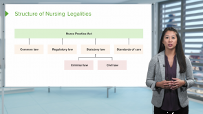 Legalities in Nursing Practice
