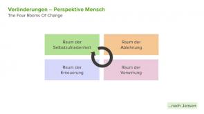 Wie Sie Changemanagement erfolgreich umsetzen