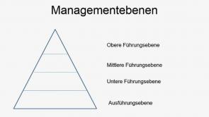 Grundlagen der Personalwirtschaft