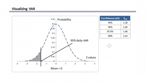Valuation and Risk Models