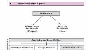 4. Außergerichtliches Rechtsbehelfsverfahren (2013 / 2014)