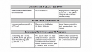 7. Differenzbesteuerung und Insolvenz (2013 / 2014)
