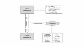 8. Liquidation (2013 / 2014)