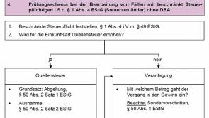 10. Einkommensteuergesetz § 2a (2013 / 2014)