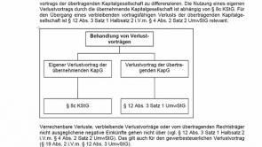 2. UmwStG - Verschmelzung von Kapitalgesellschaften (2013 / 2014)