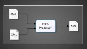 XML Tutorial für Fortgeschrittene