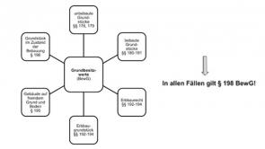 Bewertungsgesetz - Lehrgangswerk Haas (2014 / 2015)