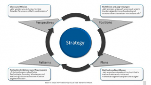 ITIL® Foundation: Service Strategy