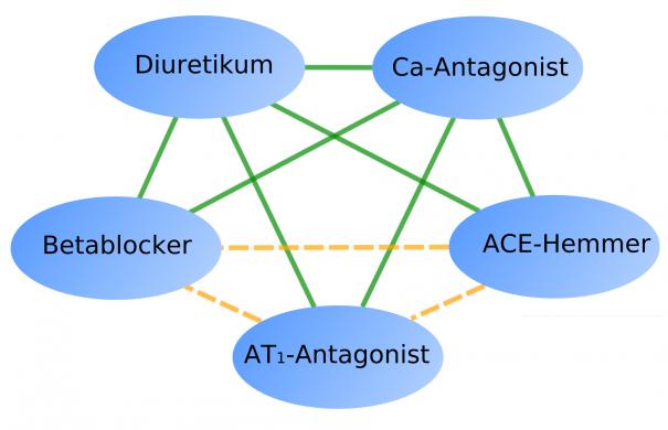 Betablocker_Wirkstoffkombination_Combination_antihypertensive_agents-de.png