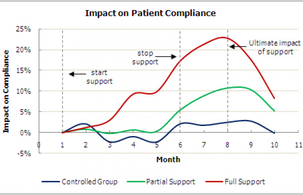 Compliance_Patient_Impact_on_patient_compliance