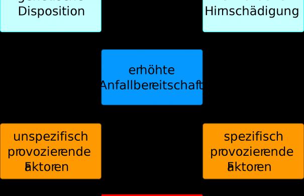 Epilepsie_Einflüsse_300px-Epilepise_ätiologie.png