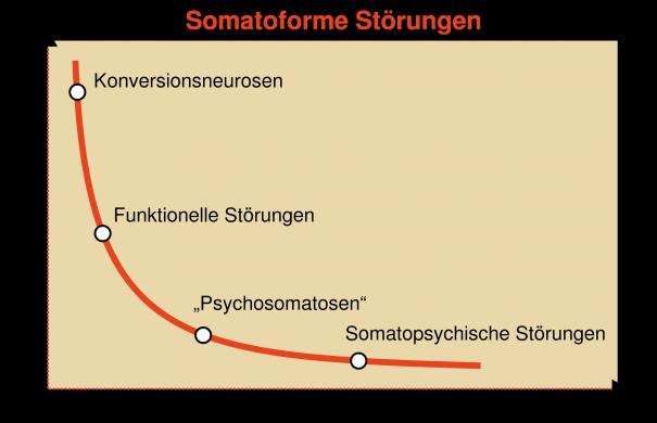 Herzneurose_Organneurose_2000px-Somatoforme_Stoerungen.png