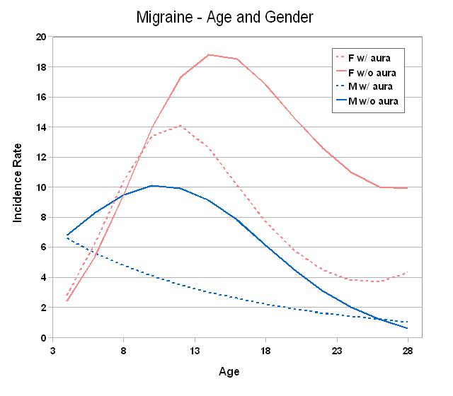 Migräne1_Migraine_gender_age.png