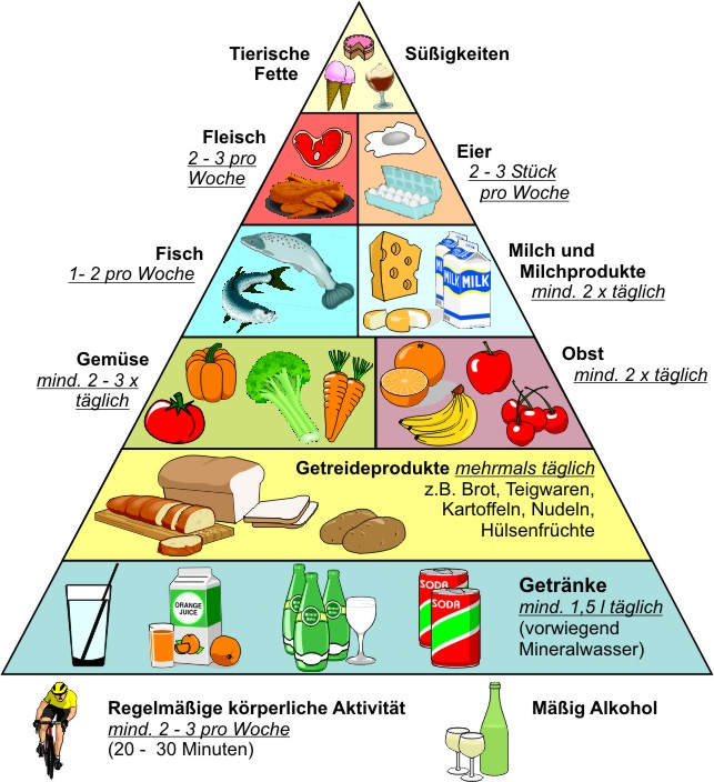 Gesundheit_Ernährungs_Pyramide.jpg