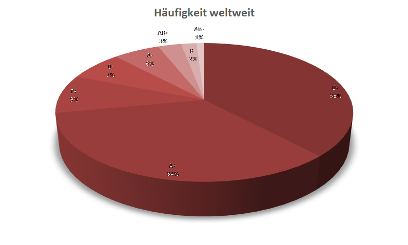 Blutgruppen2_BlutgruppenHaeufigkeitWeltweit.png
