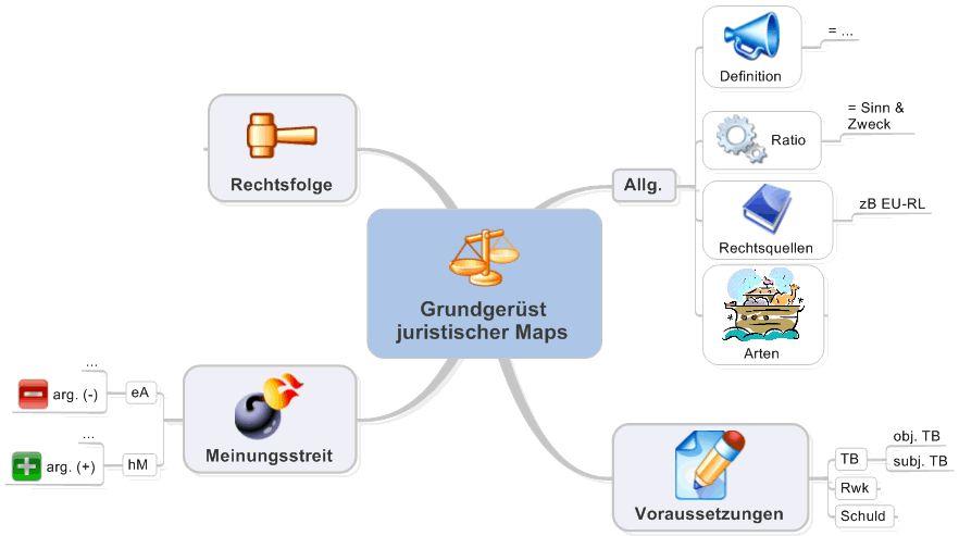 Grundgerüst juristischer Maps