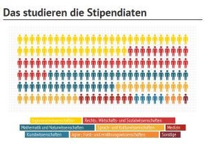 Klicke hier für die ganze Infografik.