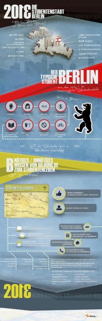 Die Studentenstadt Berlin. Infografik: Bildung.de