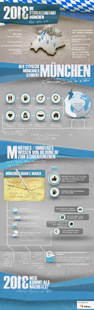 Infografik-Studentenstadt_München_Bildung.de_klein