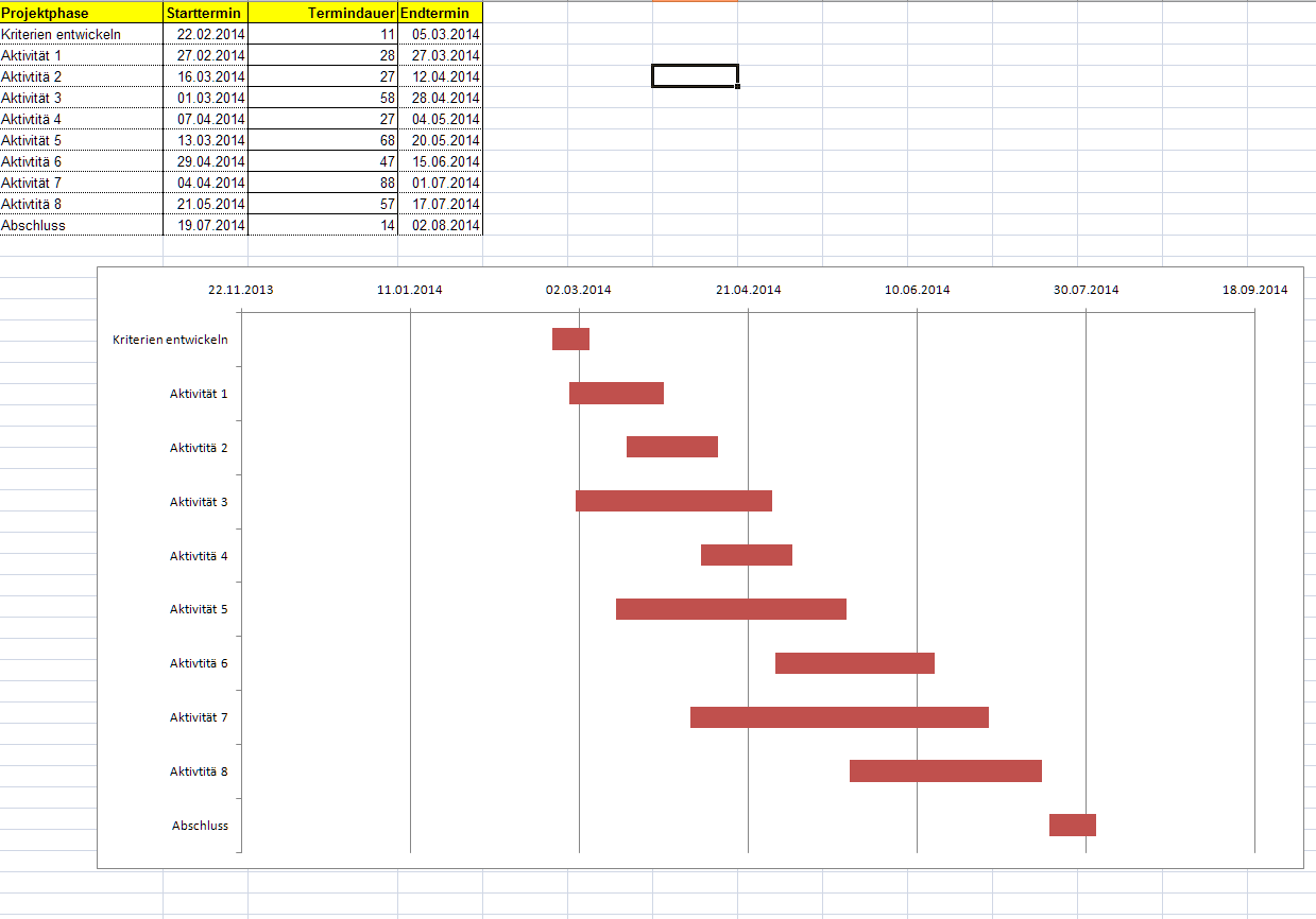 Fertiges Gannt-Diagramm in Excel