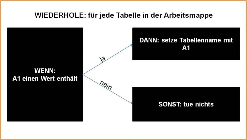 Struktur der If-Anweisung in Schleife