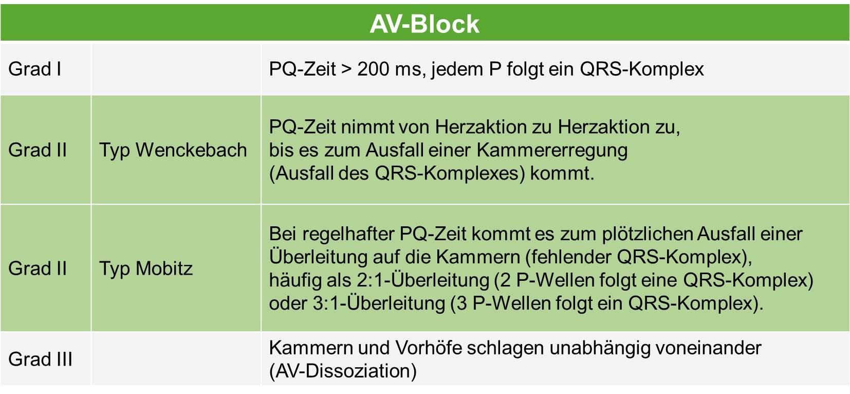 AV-Block