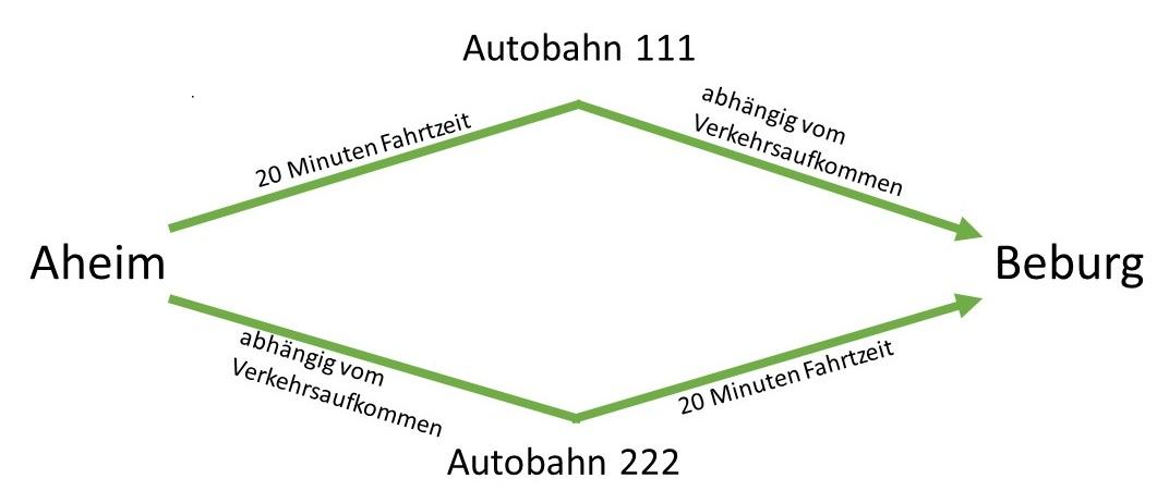 Der Weg von Aheim nach Beburg über die Autobahnen 111 und 222