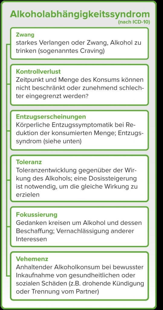 Alkoholabusus_ICD-10