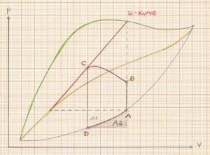 arbeitsdiagramm des herzens