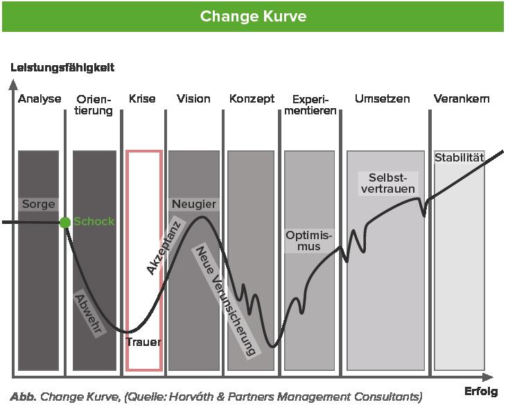Change_Kurve-01