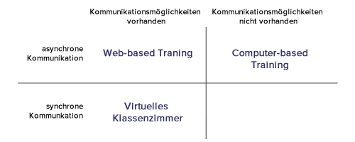 E-Learning Formen Kommunikationsoptionen