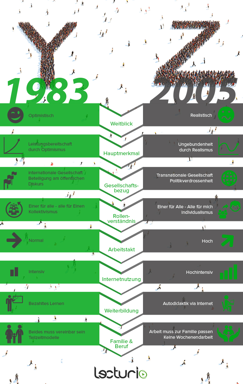 Infografik-Generation-YZ