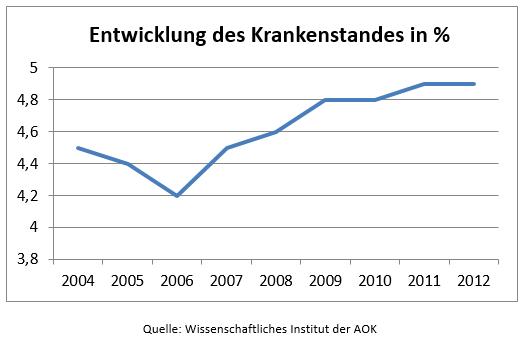 Krankenstandentwicklung Deutschland