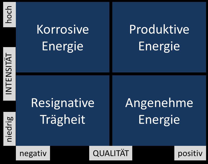Abb. 2: Typische Energiezustände in Unternehmen (Bruch und Fischer 2014)