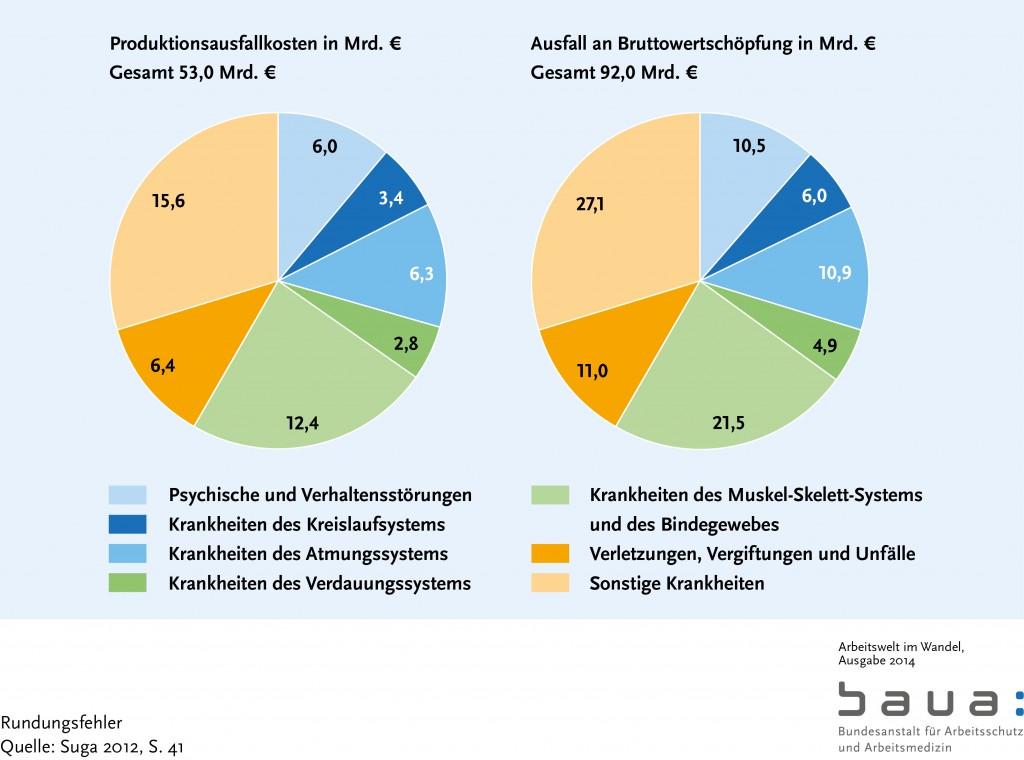 """Bild: """"Verteilung der Arbeitsunfähigkeitstage nach Diagnosegruppen"""" von Die Bundesanstalt für Arbeitsschutz und Arbeitsmedizin. Lizenz:"""