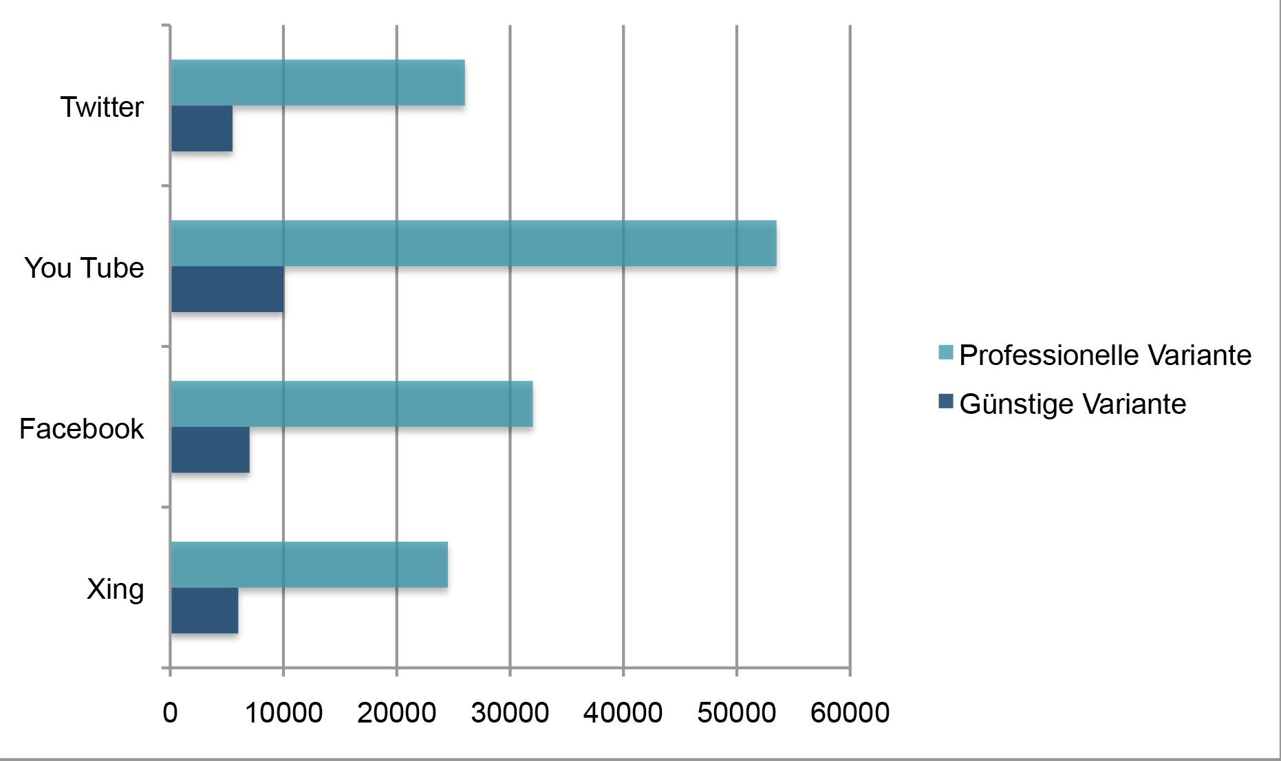 dieses-diagramm-vergleicht-kosten-von-recruiting