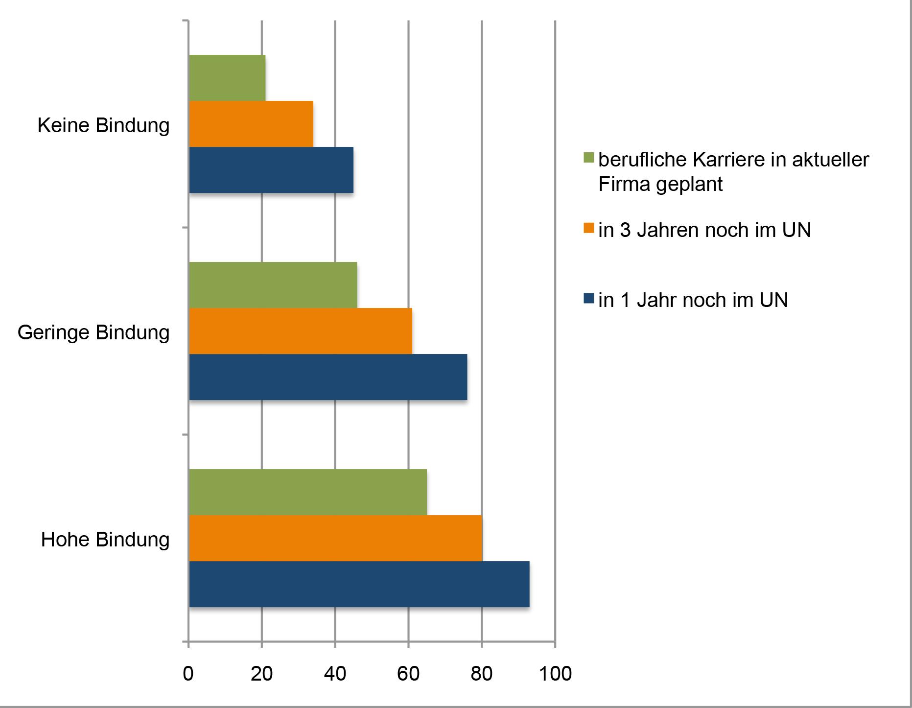 Quelle: http://www.chemanager-online.com/news-opinions/grafiken/mitarbeiterbindung-unternehmen