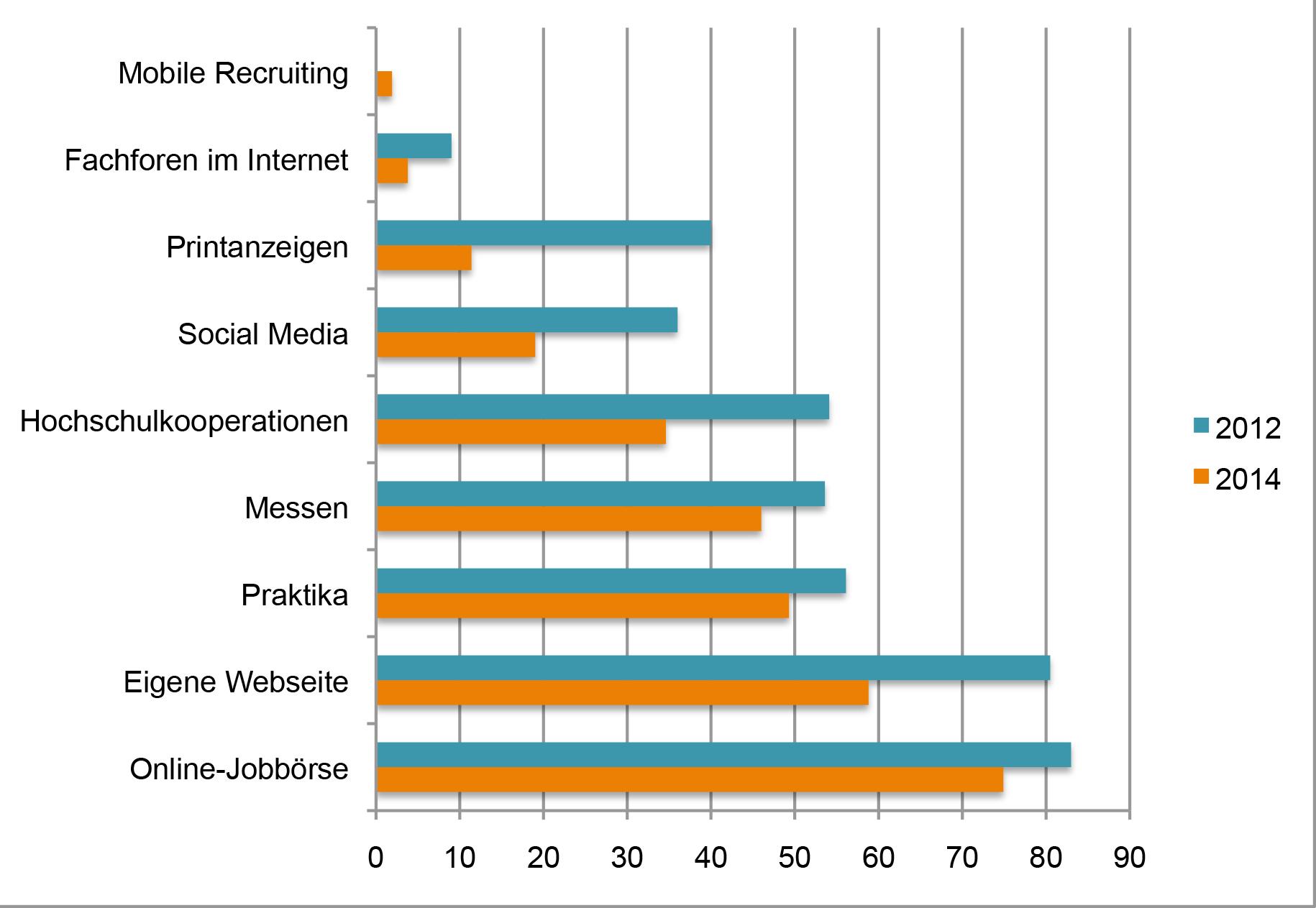 dieses-diagramm-zeigt-die-kanaele-von-recruiting