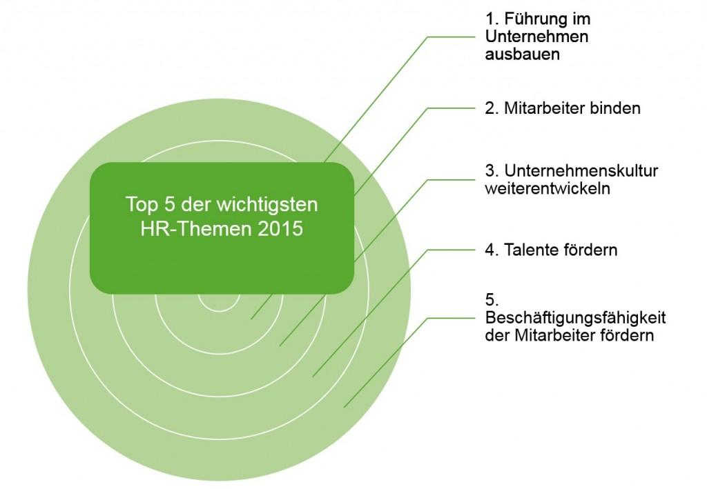 HR_Top_5
