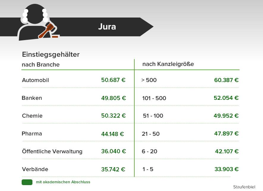 Gehalt 3000 euro netto gutes 2100 netto