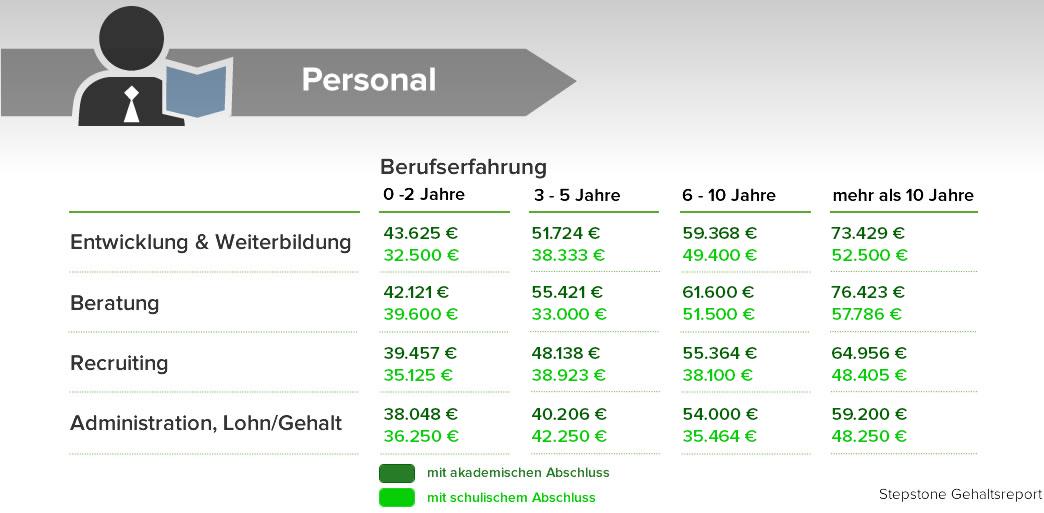 Durchschnittsgehalt Bayern