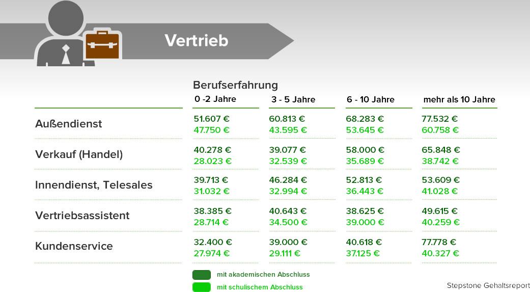 wie hoch ist das durchschnittseinkommen in deutschland