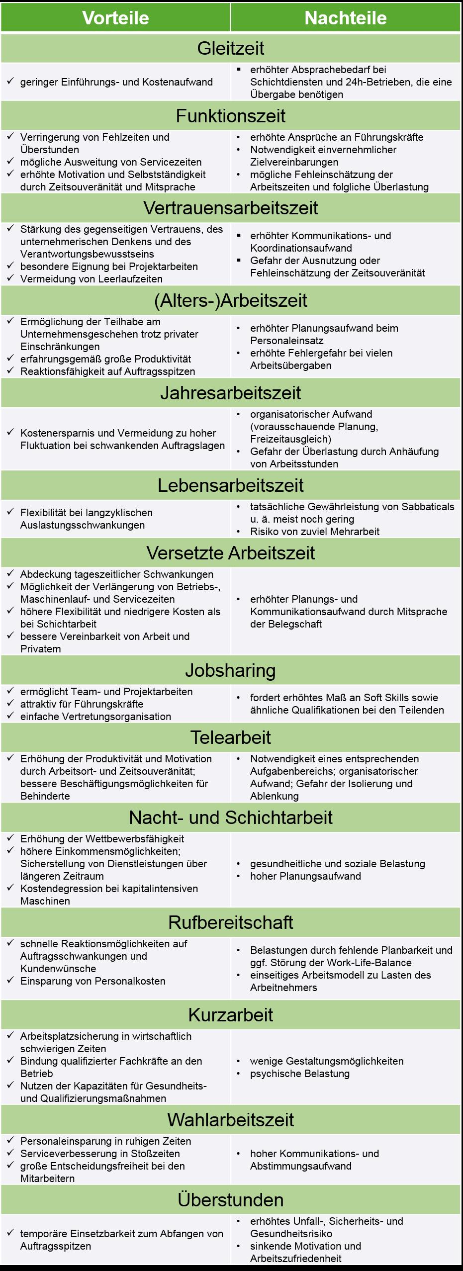 Arbeitszeitmodelle2