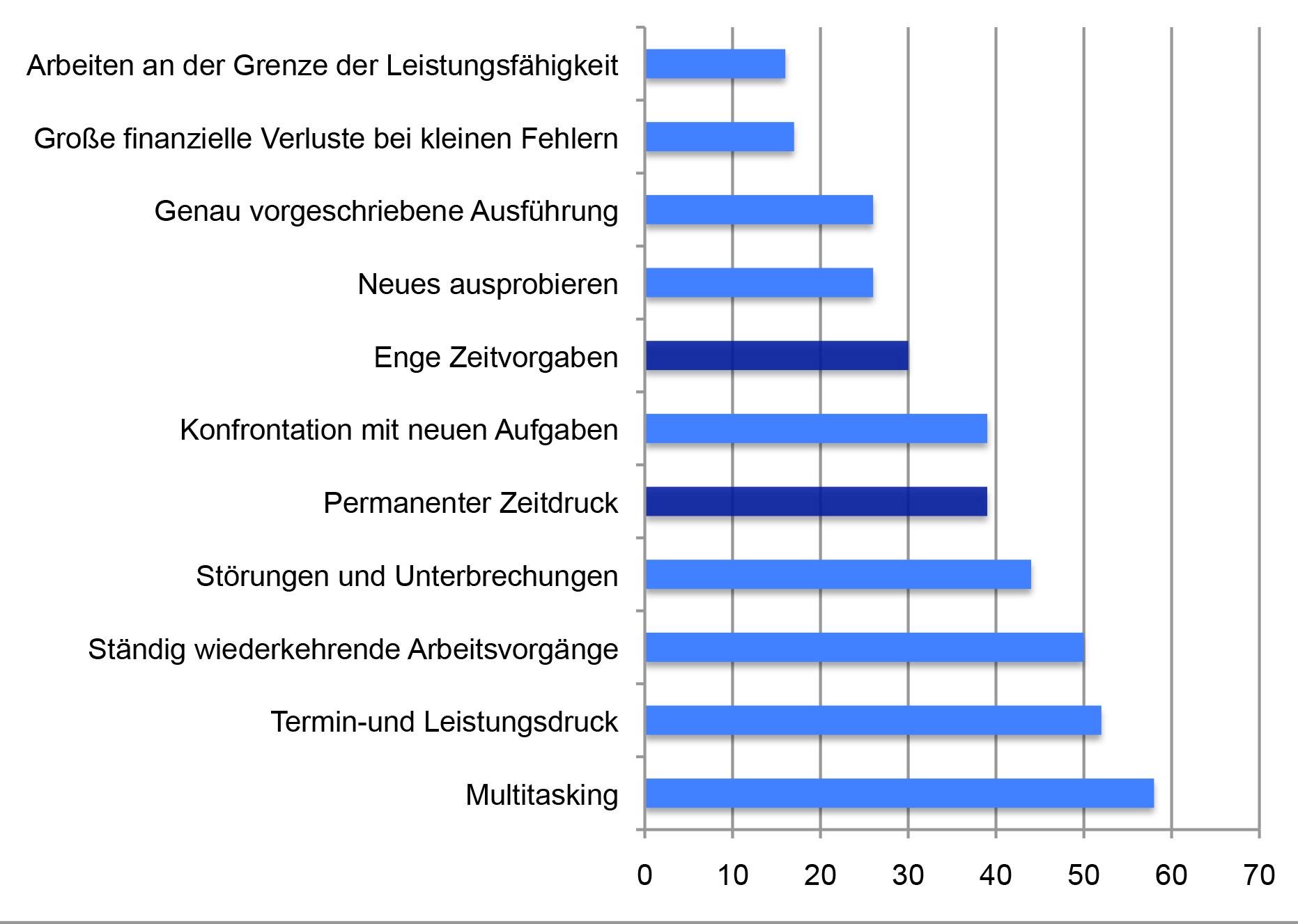 """Quelle: """"Jeder Zweite klagt über Zunahme von Stress im Job"""" via Wochenblatt."""