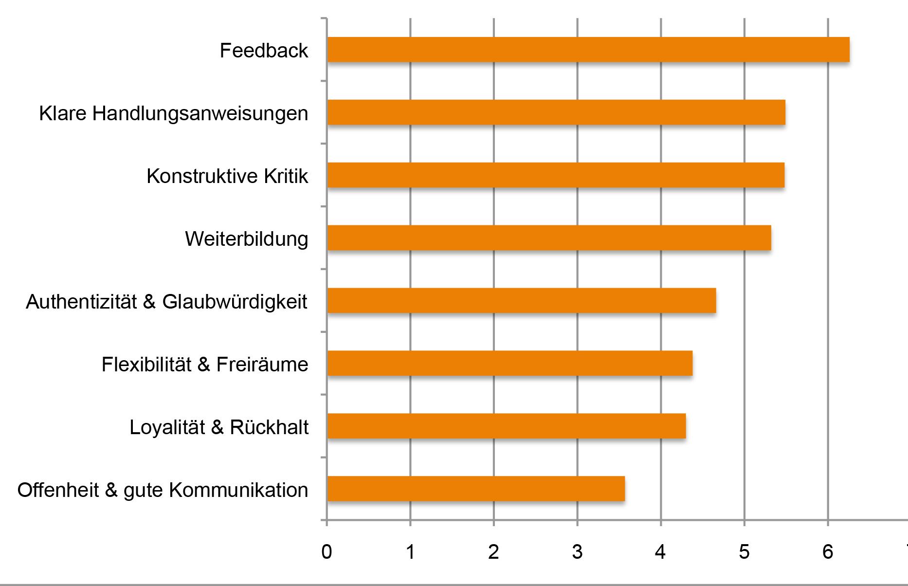 """Quelle: """"Employer Branding I"""" via GfK Sozial- und Organisationsforschung."""