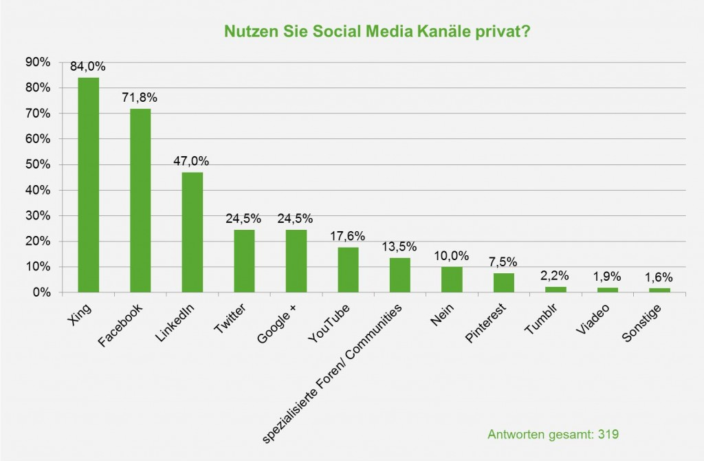 "Quelle verändert nach: ""Social Media Recruiting Studie 2014: vom Hype in den Recruiting Mix "", www.wollmilchsau.de"