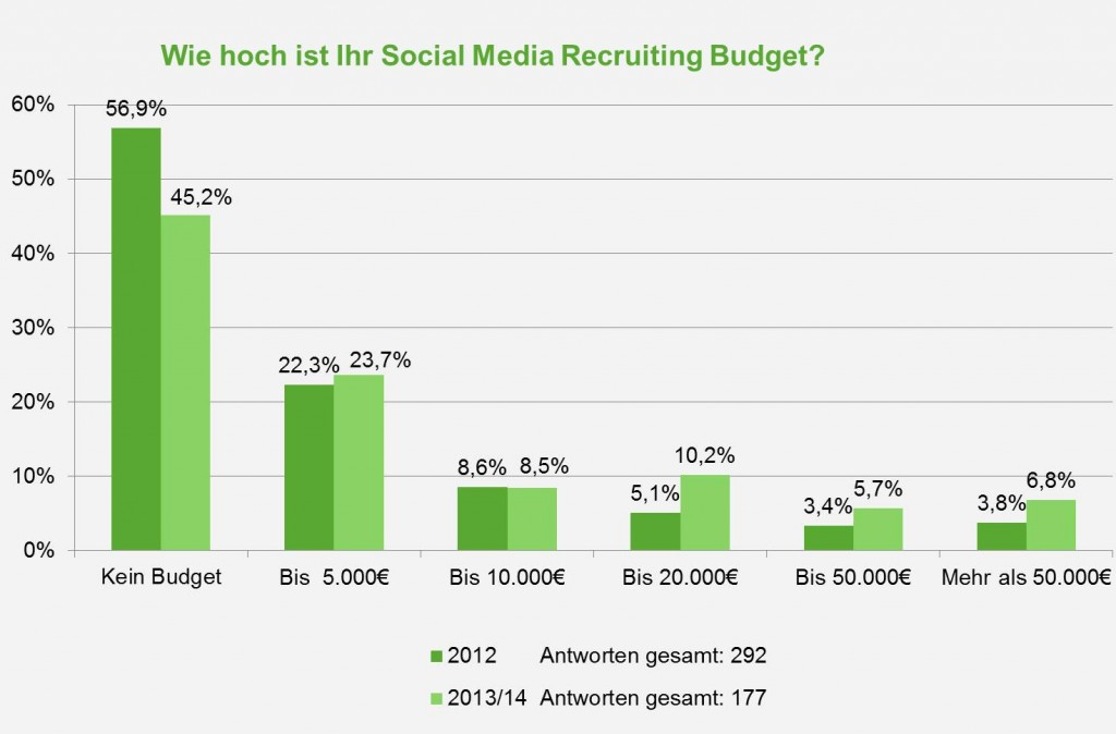 "Quelle verändert nach: ""Social Media Recruiting Studie 2014: Der Hype um Social Media ist vorbei! "", Eva Zils"