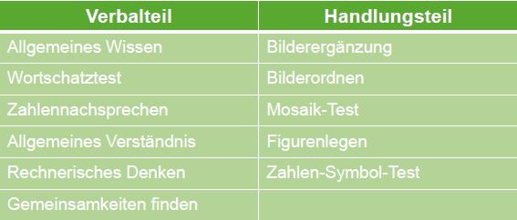 Hamburg-Wechsler-Intelligenztest: HAWI