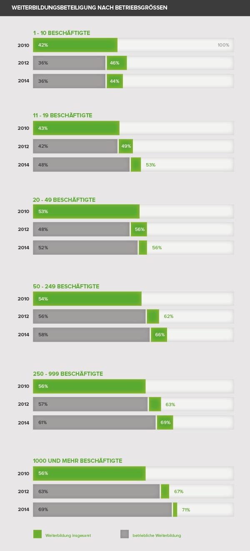 Infografik Weiterbildung